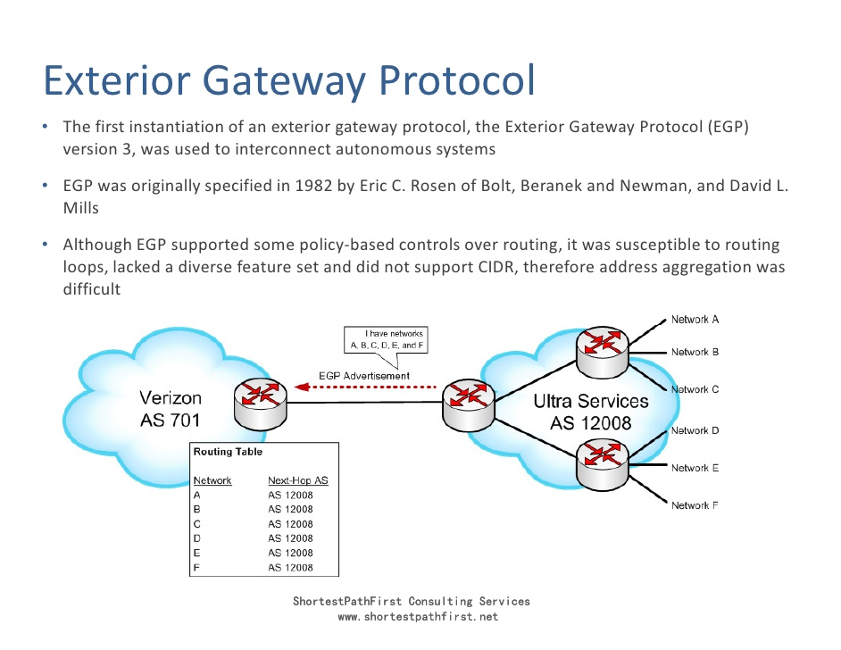 Egp for Exterior gateway protocol examples