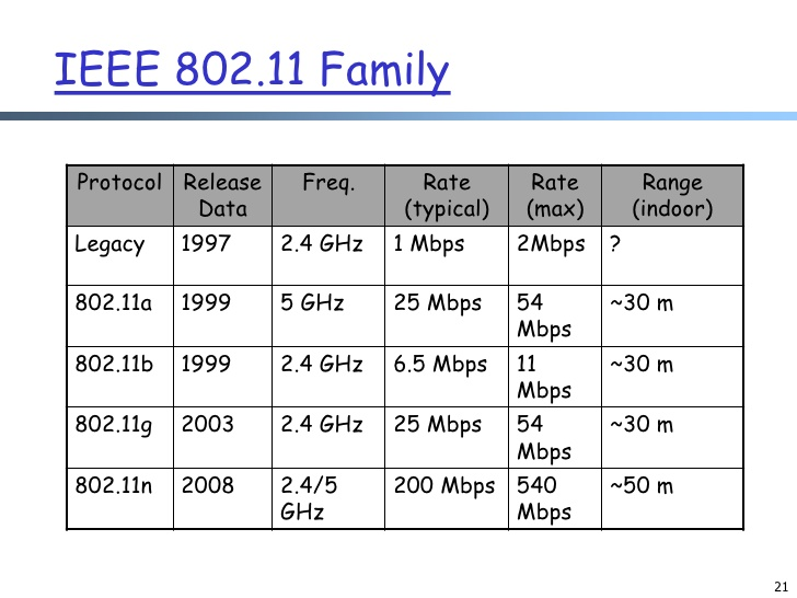 Ieee 80211 standards for Ieee 802 11 architecture