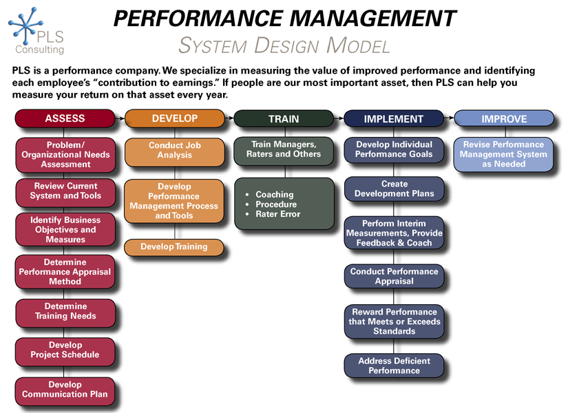 performance management at steel co Steel co is a small manufacturing company that is run by an owner-manager and employs around 65 people, mainly male, full-time, permanent, unskilled or semi-skilled workers the firm has beenestablished for approximately 30 years - many of the current employees having long periods of service.
