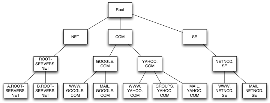 Root Nameservers
