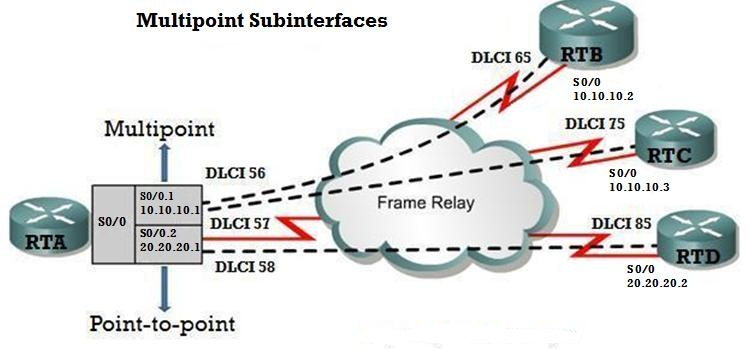 Multipoint Topology Multipoint Rela...